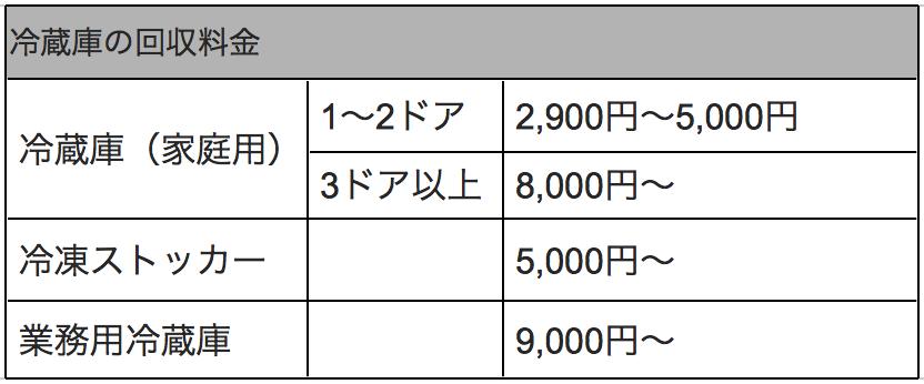 http://www.katadukeichiban.com/blog/reizouko_kaishuprice.png